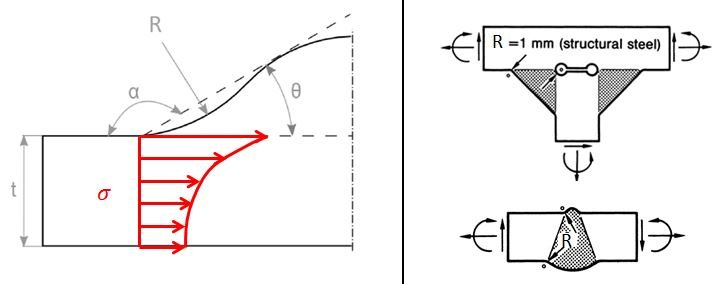 7.: Left: Notch effect in case of a weld toe at a butt