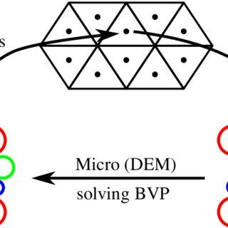 (PDF) Open source FEM-DEM coupling