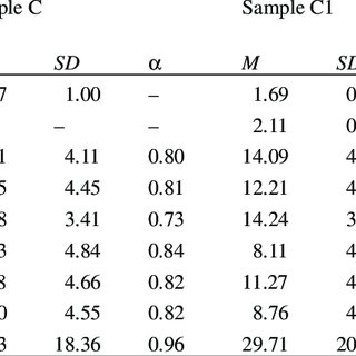 Demographic characteristics of the investigated samples
