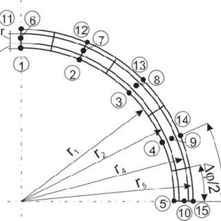 (PDF) Verification of heat flux and temperature