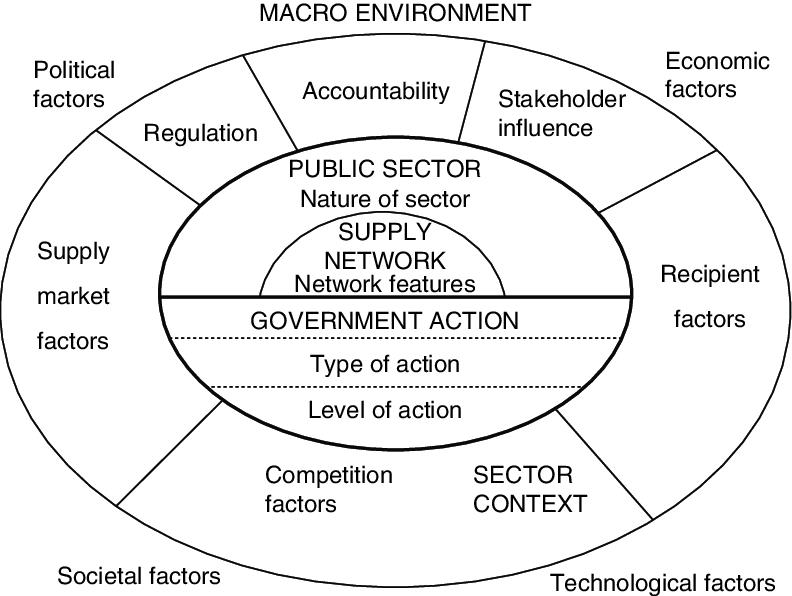 1. Conceptual framework for public sector strategic supply