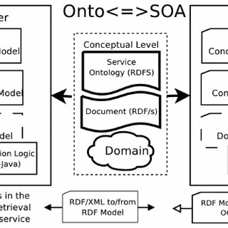 The Document Retrieval application domain and a