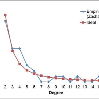 (PDF) Effect of Changes in the Structure of a Social