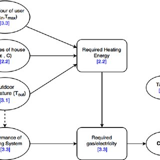 (a) Movement of thermal energy from heat source to cold