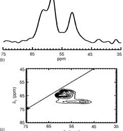 a 27 al mas spectrum of a powdered mesolite sample b 27 al mas download scientific diagram [ 850 x 1994 Pixel ]