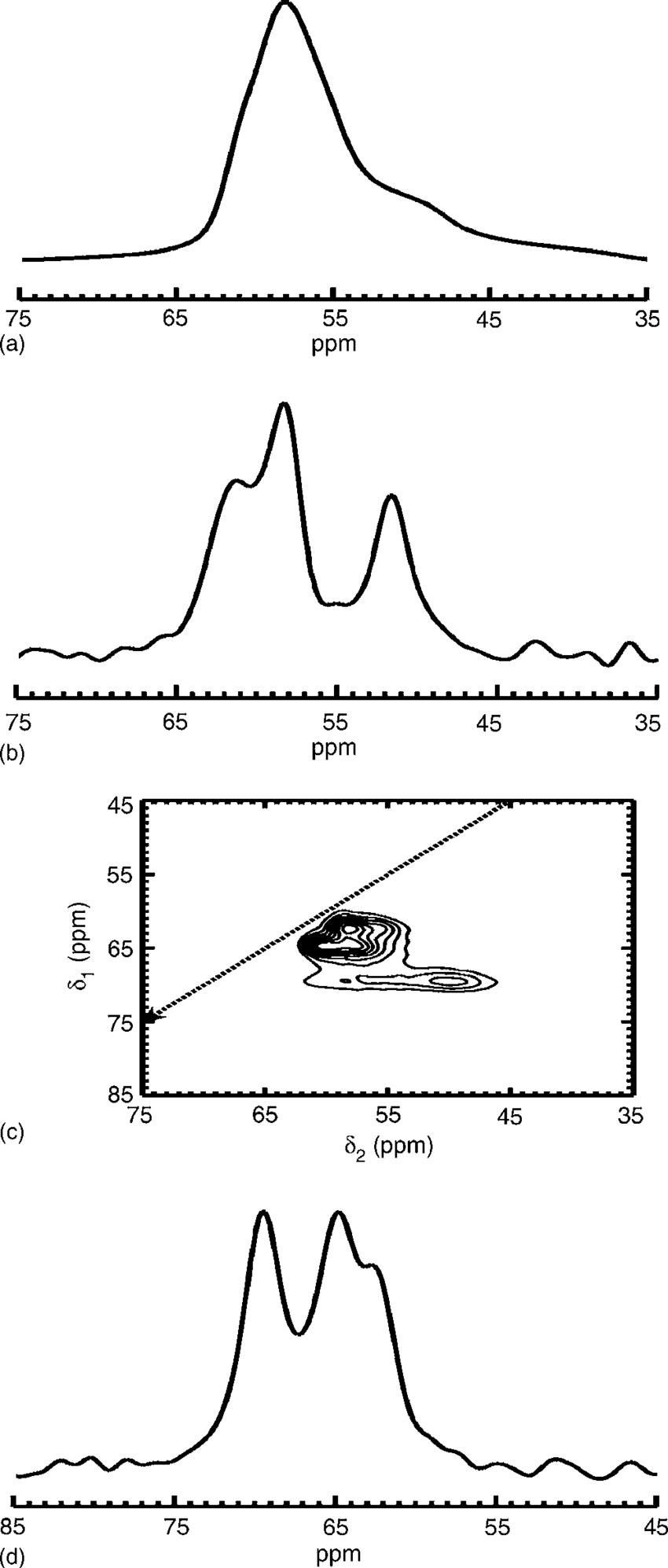 medium resolution of a 27 al mas spectrum of a powdered mesolite sample b 27 al mas download scientific diagram
