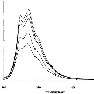 Naphthalene fluorescence spectra recorded in water at