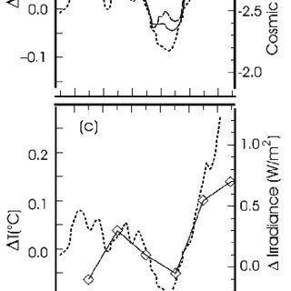 Solar irradiance (SI), galactic cosmic ray (CR) flux and