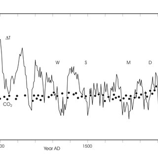 The variations in the cosmic ray flux (Φ) and tropical