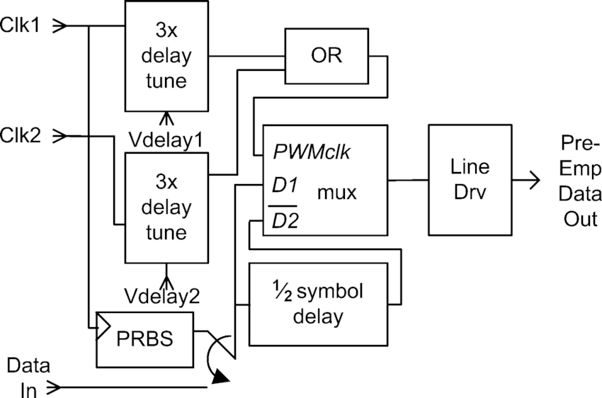 Chip diagram: PRBS generator, pre-emphasis circuit, and