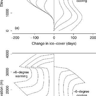 (PDF) Quantitative calibration of remote mountain lake