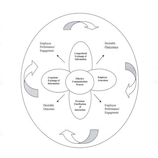 Components of data analysis: Interactive model. From