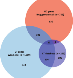 most gc genes have not been described before as ct gene venn diagram [ 850 x 981 Pixel ]