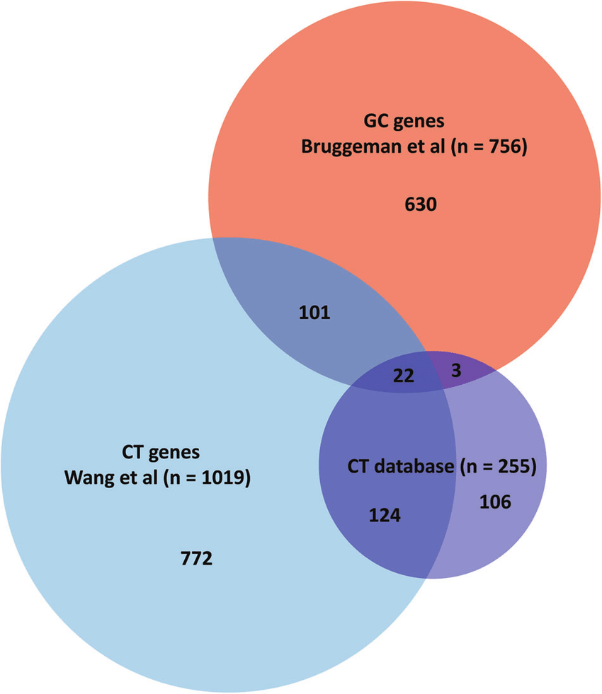 hight resolution of most gc genes have not been described before as ct gene venn diagram