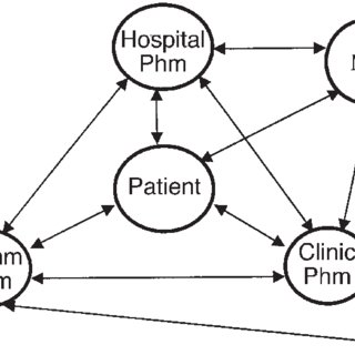 (PDF) Drug-Related Problems on Hospital Admission
