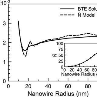 Low-magnification TEM images of (a) smooth ZnO nanowire