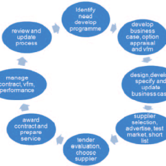 Purchasing Cycle Diagram 1996 Nissan Pickup Radio Wiring The Procurement Adapted From I Dea National Strategy Sustainability For Local Government