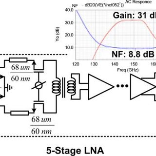 (PDF) A D-band passive imager in 65 nm CMOS