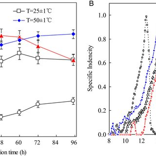Effect of temperature on the concentration of soluble