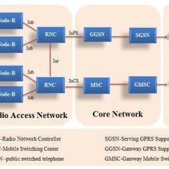 3g Network Architecture Diagram Cat 3 Wiring Telephone Download Scientific