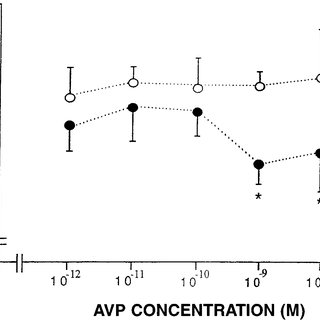 (PDF) AVP V1 receptor-mediated decrease in Cl- efflux and