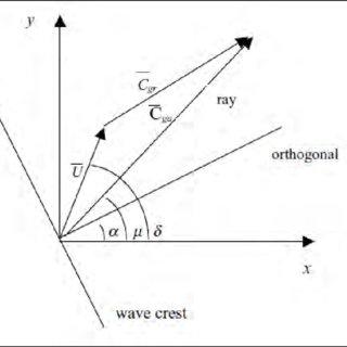 (PDF) STWAVE: Steady-State Spectral Wave Model User's