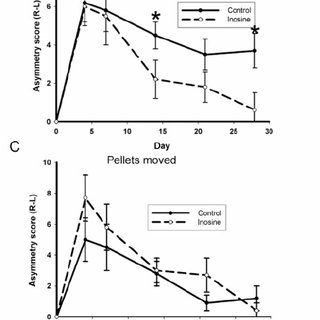 (PDF) Inosine promotes recovery of skilled motor function