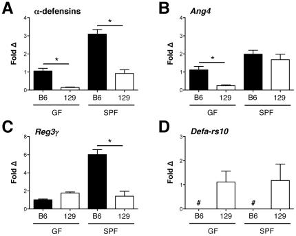 Ileal transcript levels of (A) α-defensins; (B) angiogenin