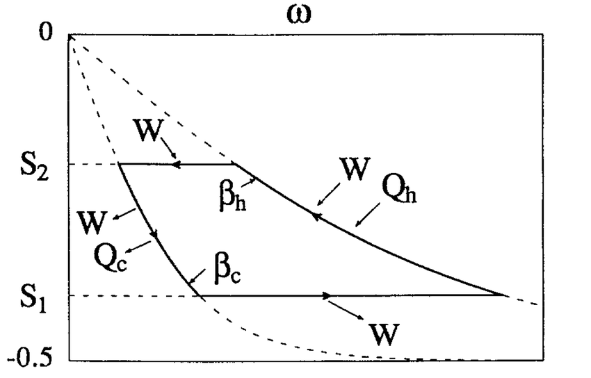 The left figure is a reversible Carnot cycle, operating in