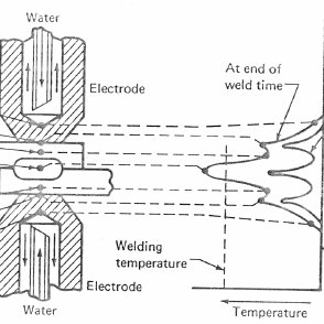 Typical AE signals during resistance spot welding