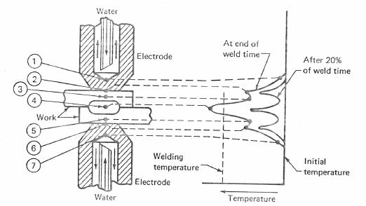 Segmenting of ohmic resistances and temperature