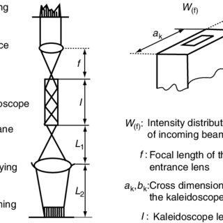53 Kaleidoscope structure. (From Shono, S.; Ishide, T