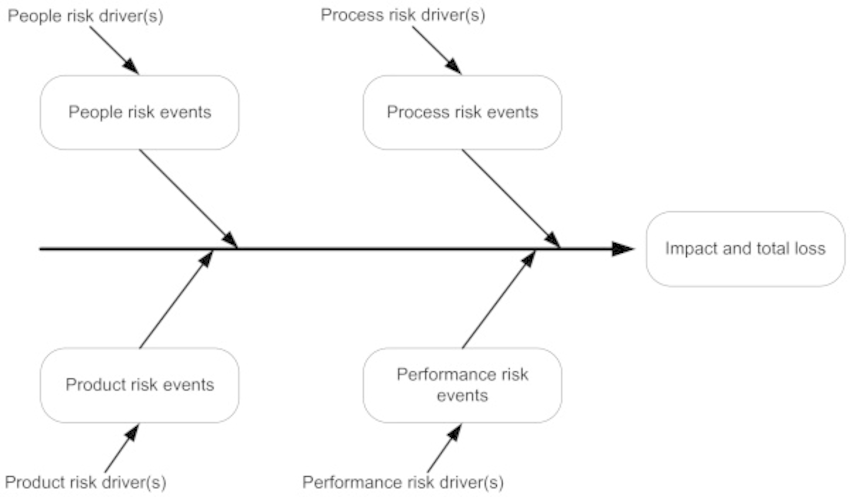 The Ishikawa model for identification of project risks