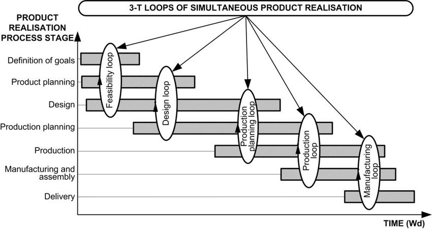 3-T track and loop process in simultaneous product