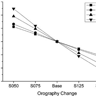 Effect of Orography Change on Annual Energy Production
