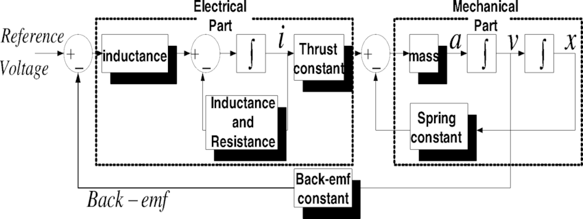 Block diagram for dynamic simulation of moving-magnet