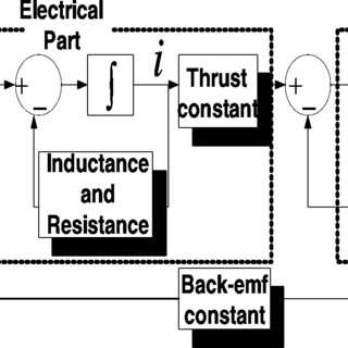 System block diagram for analysis of driving circuit