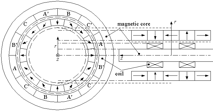 Helical motion permanent magnet motor: (a) rotor unit