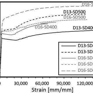 Dimensions and reinforcement details of test specimens