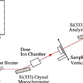 Schematic diagram of the diffraction-enhanced imaging set