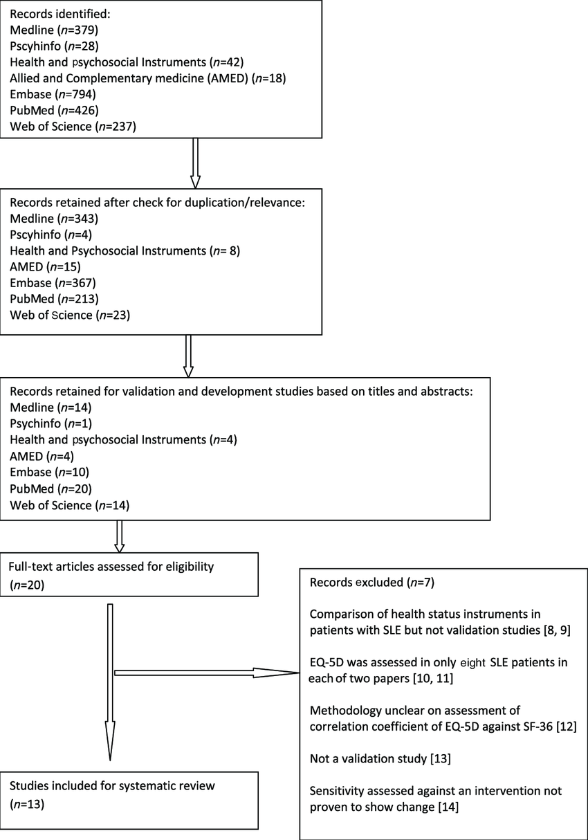medium resolution of flow chart of the process for review of the literature