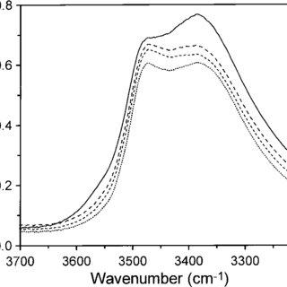 Infrared transmittance spectra of akagan?ite taken in the