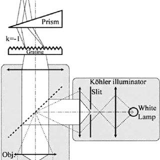 (PDF) CCD-based thermoreflectance microscopy: Principles