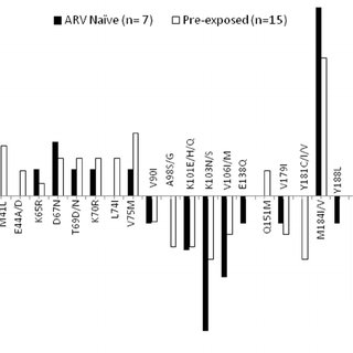 Flow chart of patients enrolled in early viral load study