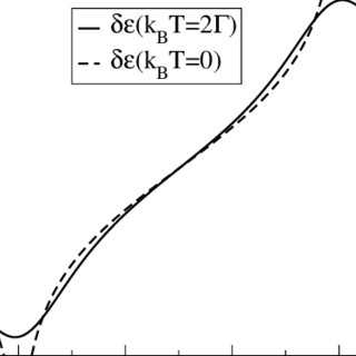 Energy distribution of population. • and × , contributions