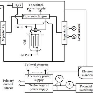 Topology of hydrogen storage system (electrolyser, storage