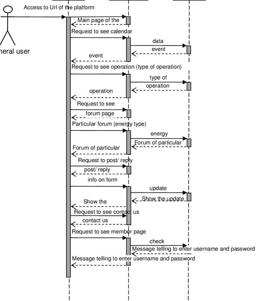 hight resolution of 6 sequence diagram of general user