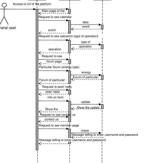 small resolution of 6 sequence diagram of general user