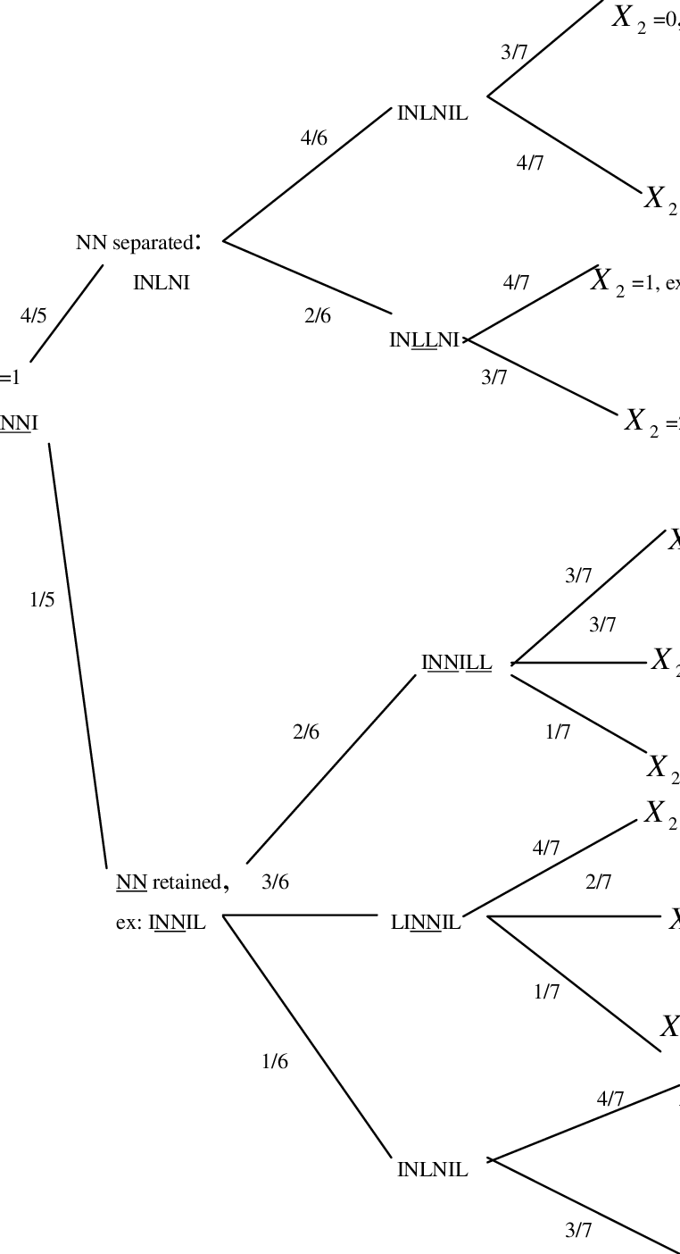 Tree diagram for calculation of the conditional
