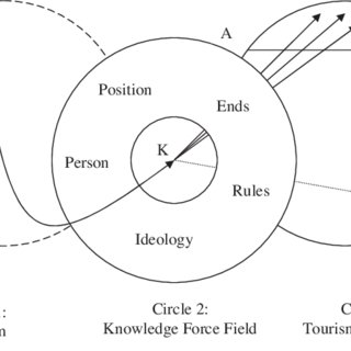 (PDF) The tourism knowledge system